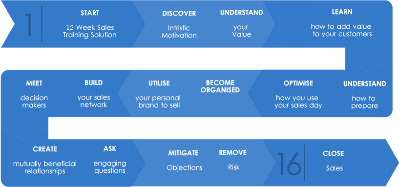 timeline-3-month-sales-training-program-outline