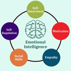 Sales and Emotional Intelligence