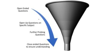 Questioning Funnel
