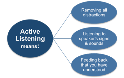 Active Listening - Top Sales Training Solutions